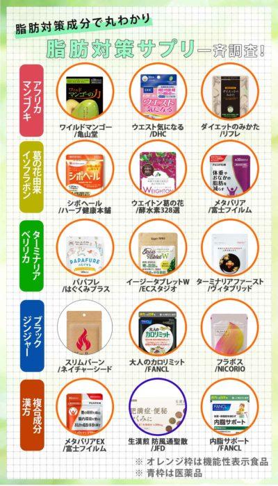 脂肪対策サプリ表